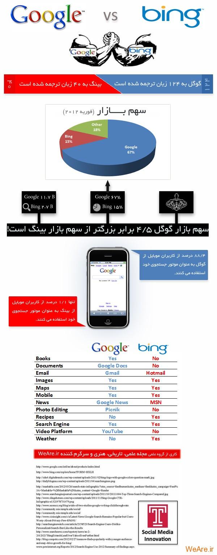 مقایسه گوگل و بینگ / اینفوگرافیک