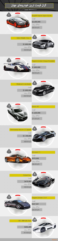 گران قیمت ترین خودروهای جهان