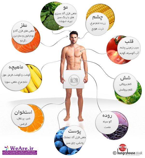 غذاهایی برای تناسب اندام