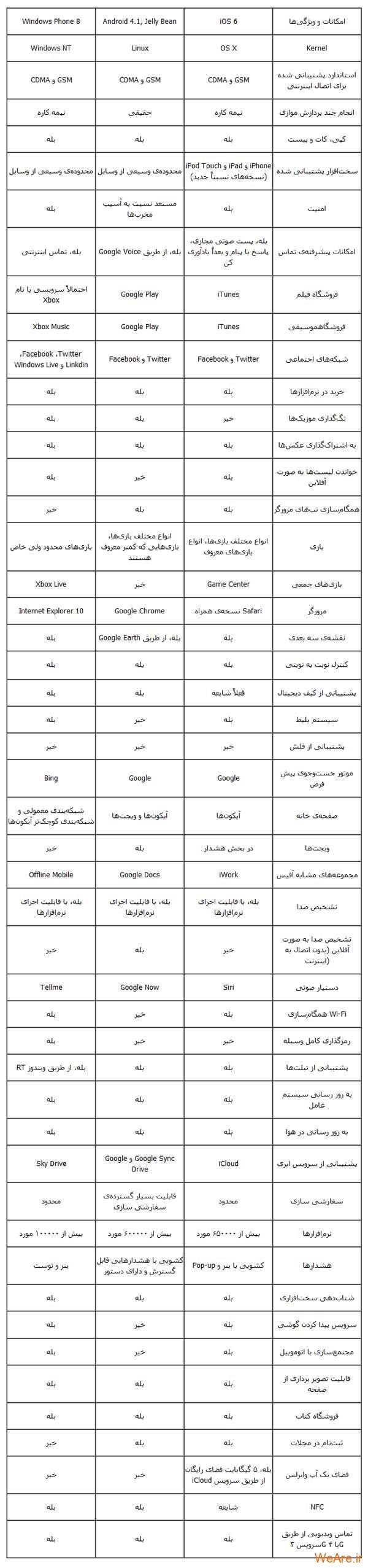 مقایسه سیستم عامل های Windows Phone 8، Android 4.1 و iOS 6