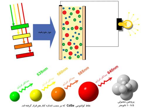 سلولهای خورشیدی رنگین کمانی