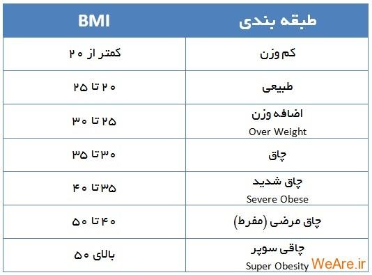bmi چاقی