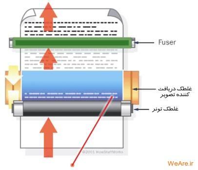 گرم کننده پرینتر لیزری