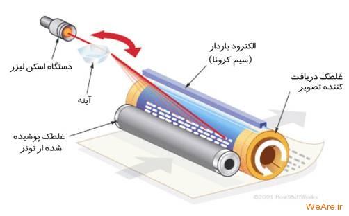 پرینترهای لیزری چطور کار می کنند؟