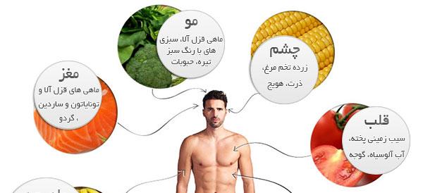 برای تناسب اندام از چه مواد غذایی استفاده کنیم؟ / اینفوگرافیک