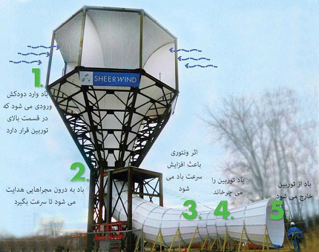 نسل آینده توربین های بادی چگونه است؟