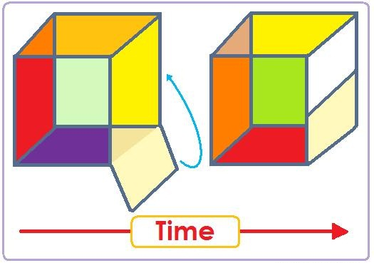 time-fourth-dimension-business-model
