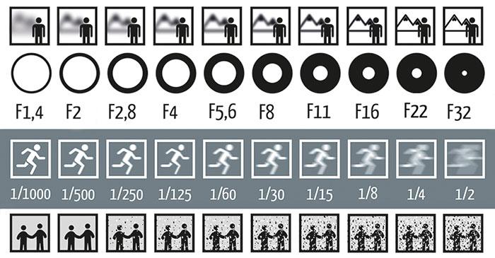 تصویری از چگونگی کار دیافراگم، سرعت شاتر و ISO در عکاسی